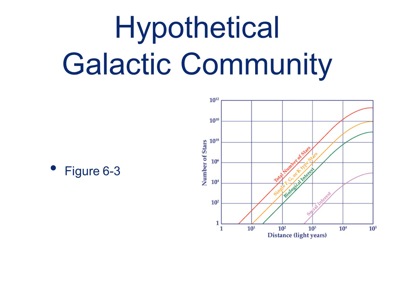 Hypothetical Galactic Community