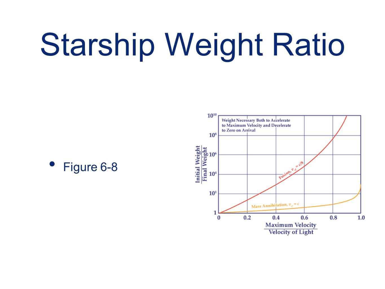 Starship Weight Ratio Figure 6-8