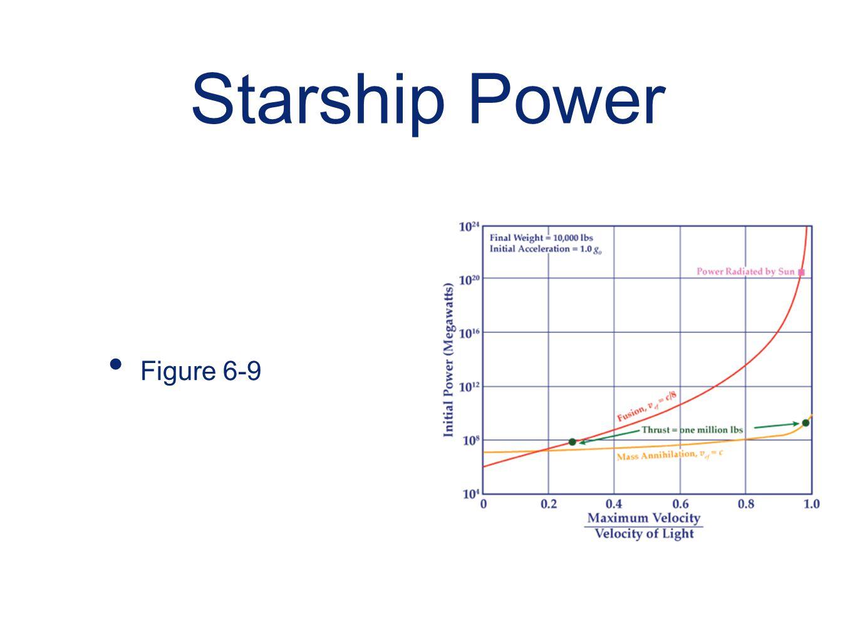 Starship Power Figure 6-9