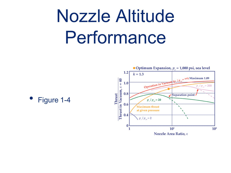Nozzle Altitude Performance