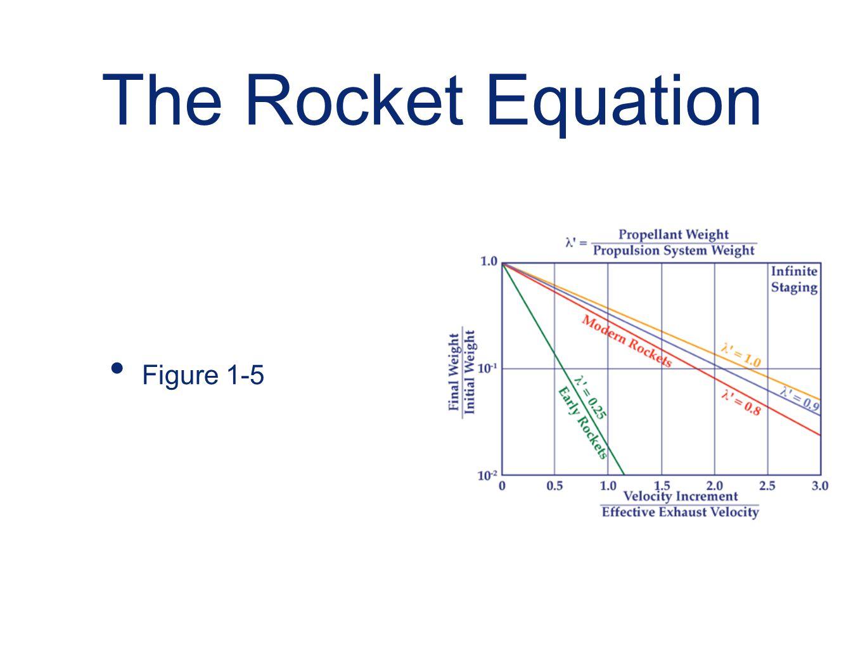 The Rocket Equation Figure 1-5