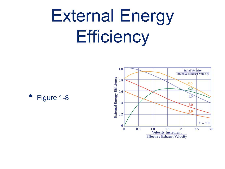 External Energy Efficiency
