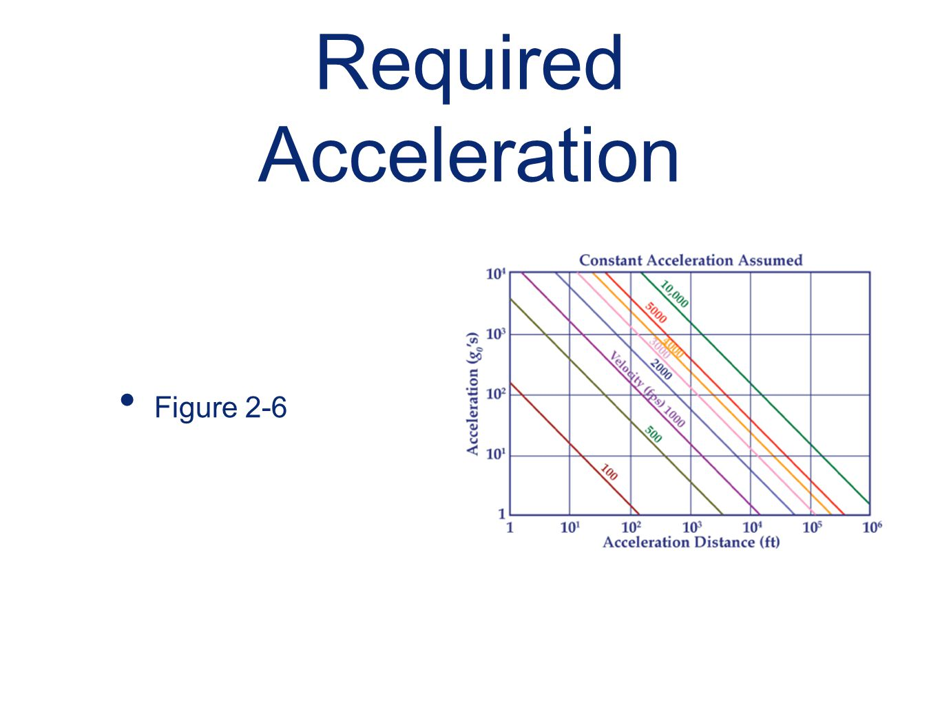Required Acceleration