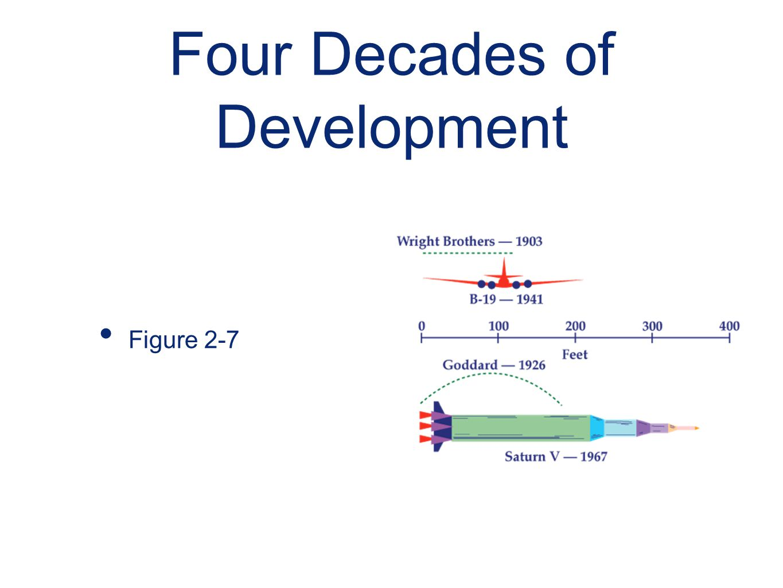 Four Decades of Development