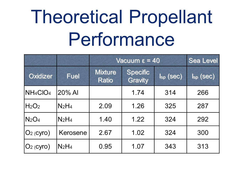 Theoretical Propellant Performance