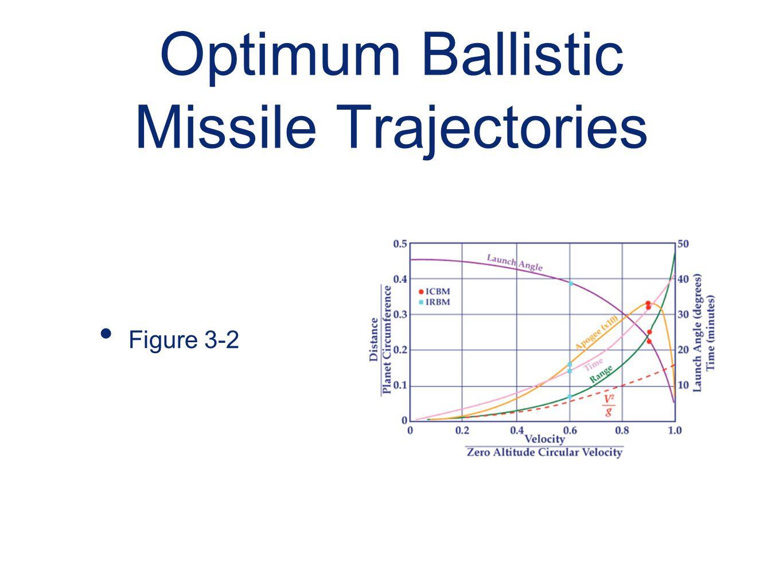 Optimum Ballistic Missile Trajectories