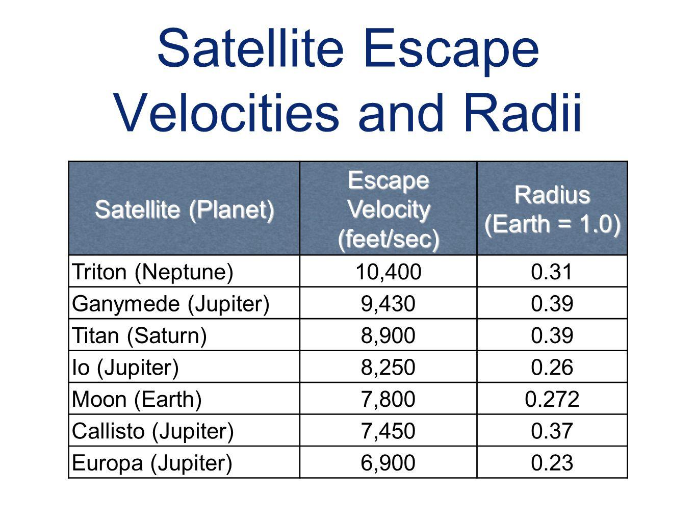 Satellite Escape Velocities and Radii
