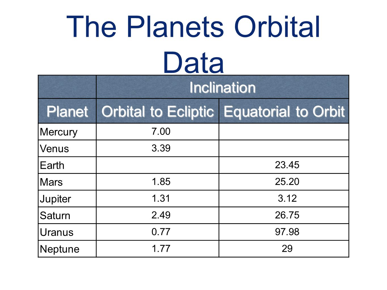 The Planets Orbital Data