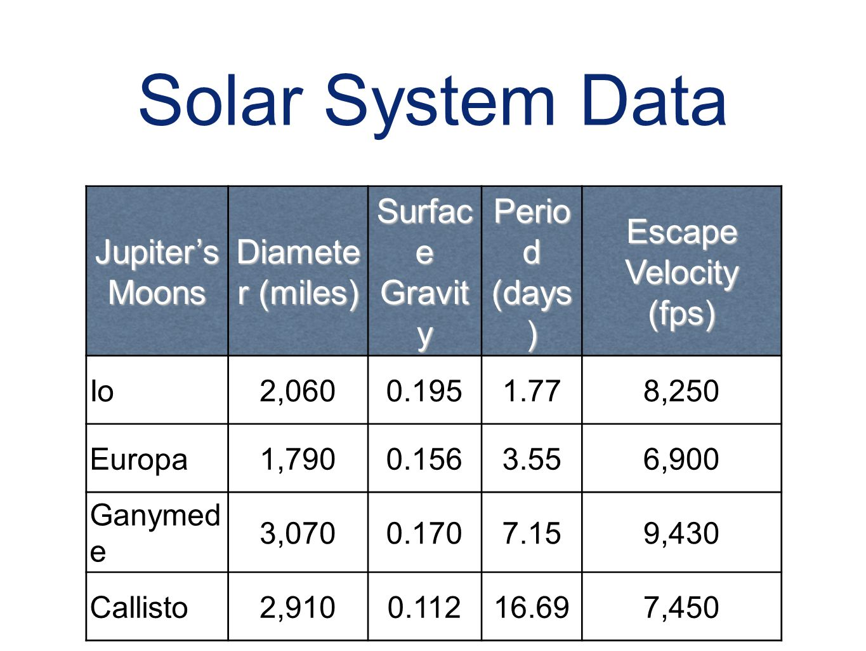 Solar System Data Jupiter's Moons Diameter (miles) Surface Gravity