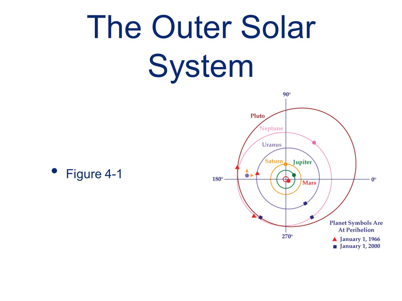 The Outer Solar System Figure 4-1
