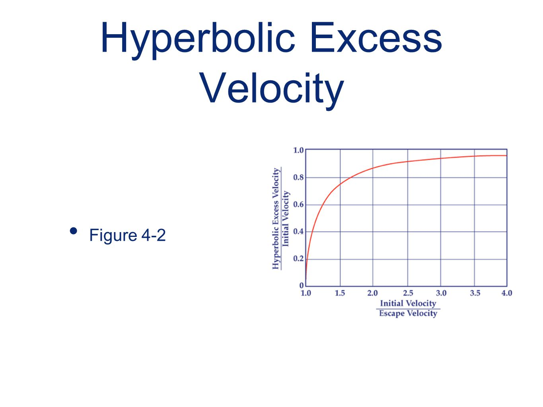 Hyperbolic Excess Velocity