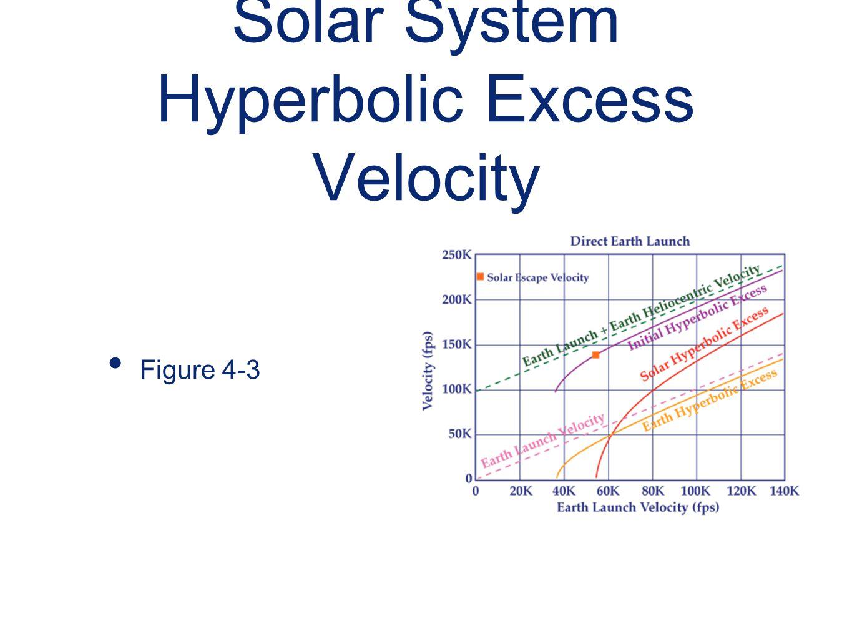 Solar System Hyperbolic Excess Velocity