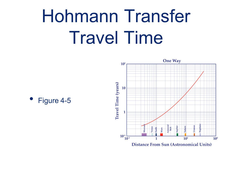 Hohmann Transfer Travel Time