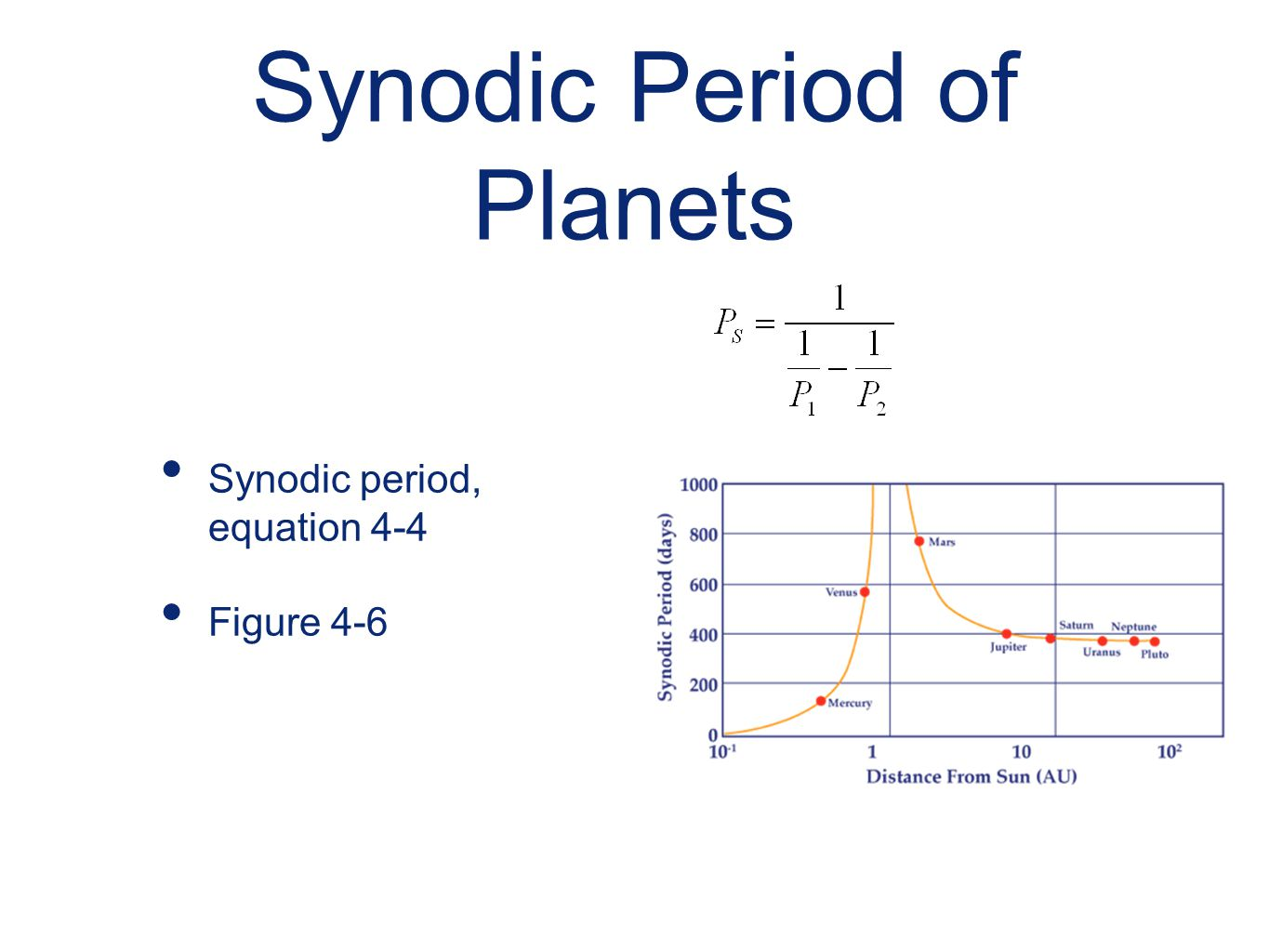 Synodic Period of Planets