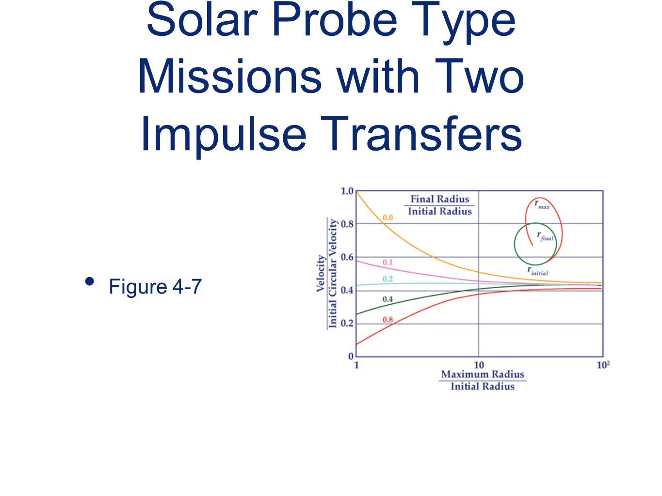 Solar Probe Type Missions with Two Impulse Transfers