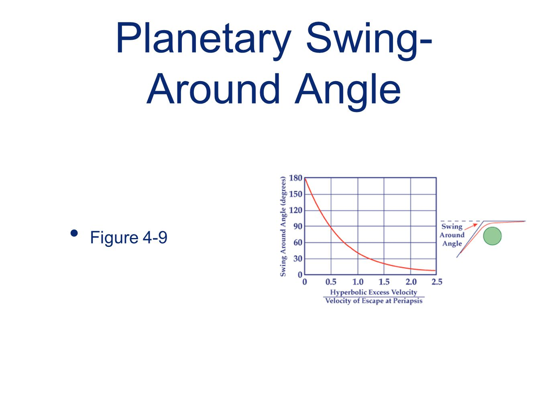 Planetary Swing-Around Angle