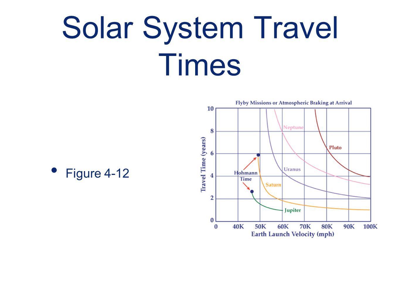 Solar System Travel Times