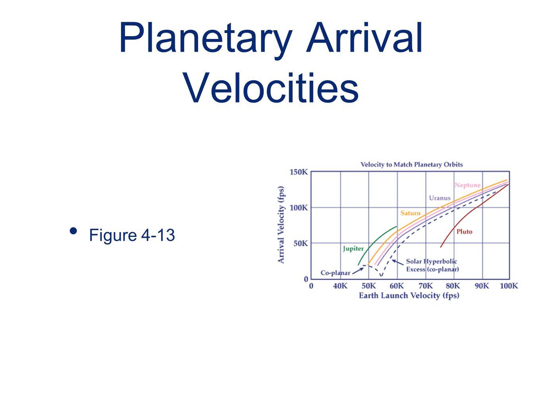 Planetary Arrival Velocities
