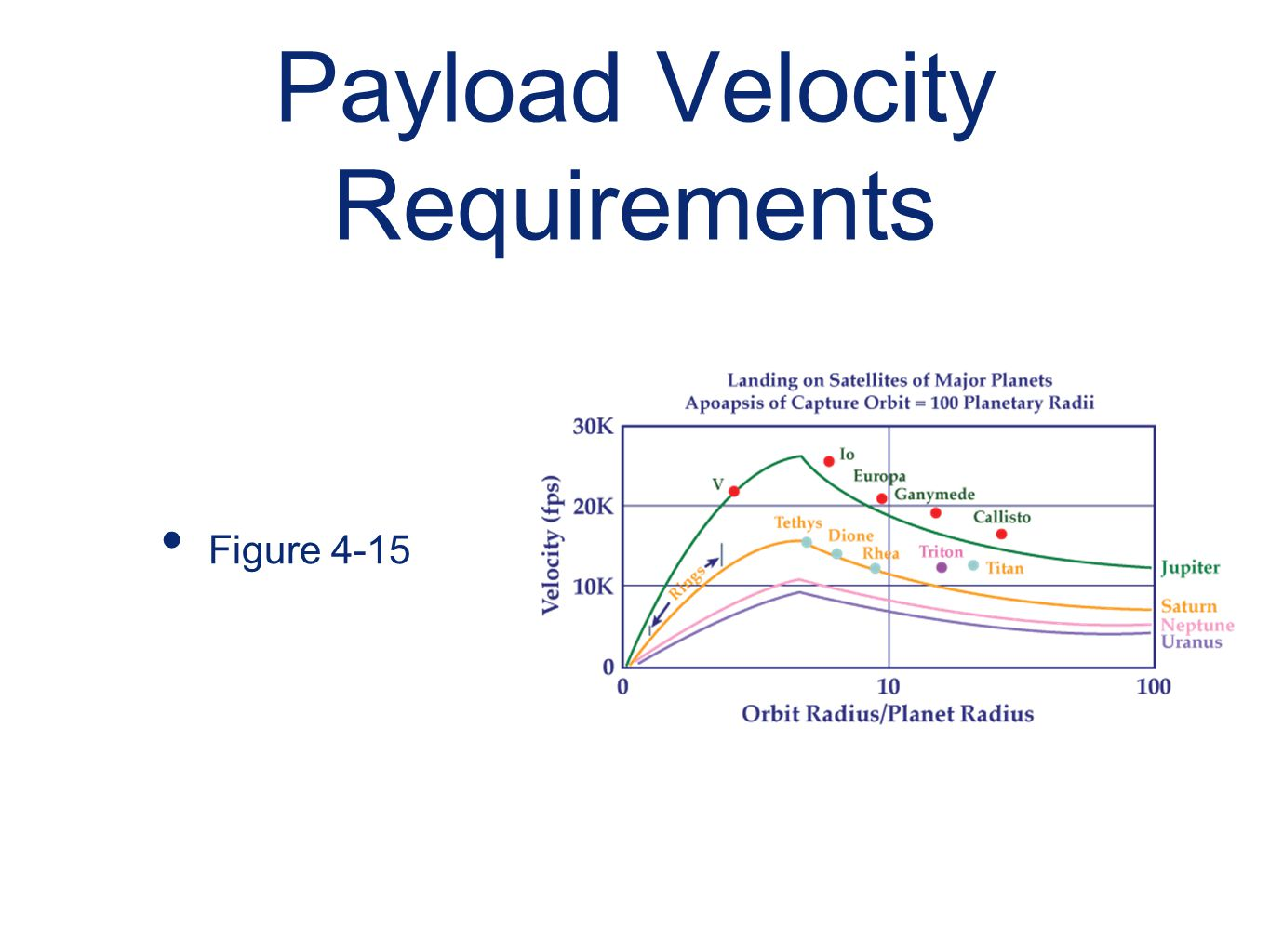 Payload Velocity Requirements