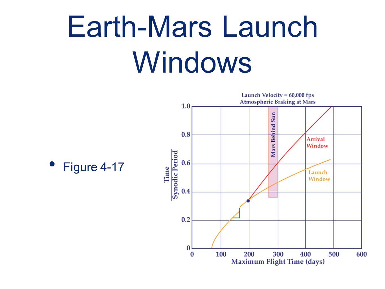Earth-Mars Launch Windows