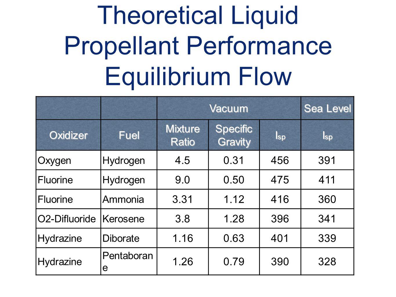 Theoretical Liquid Propellant Performance Equilibrium Flow