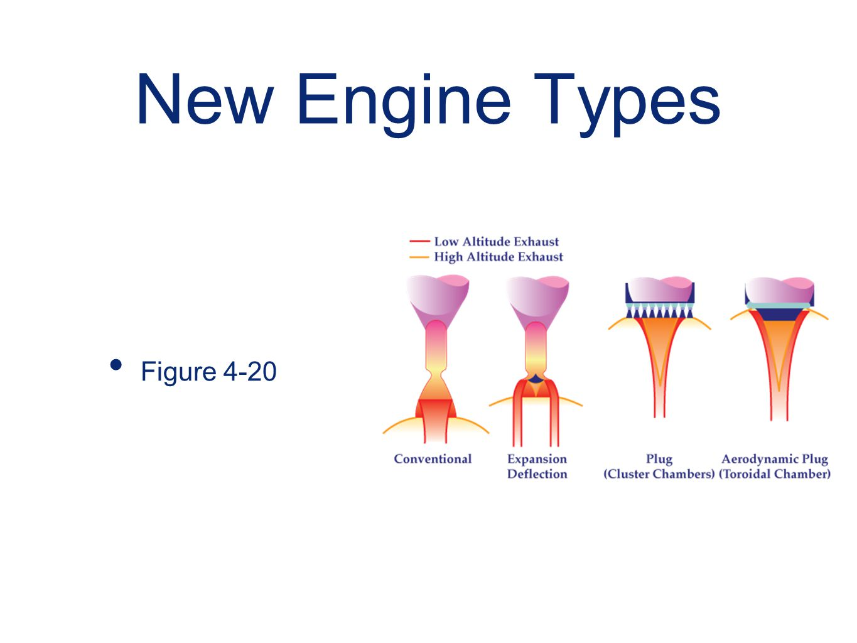 New Engine Types Figure 4-20