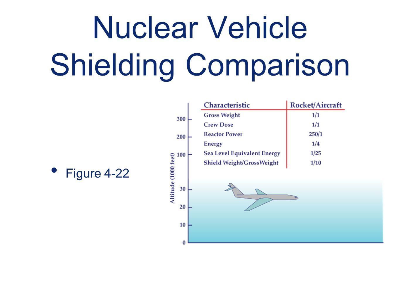 Nuclear Vehicle Shielding Comparison