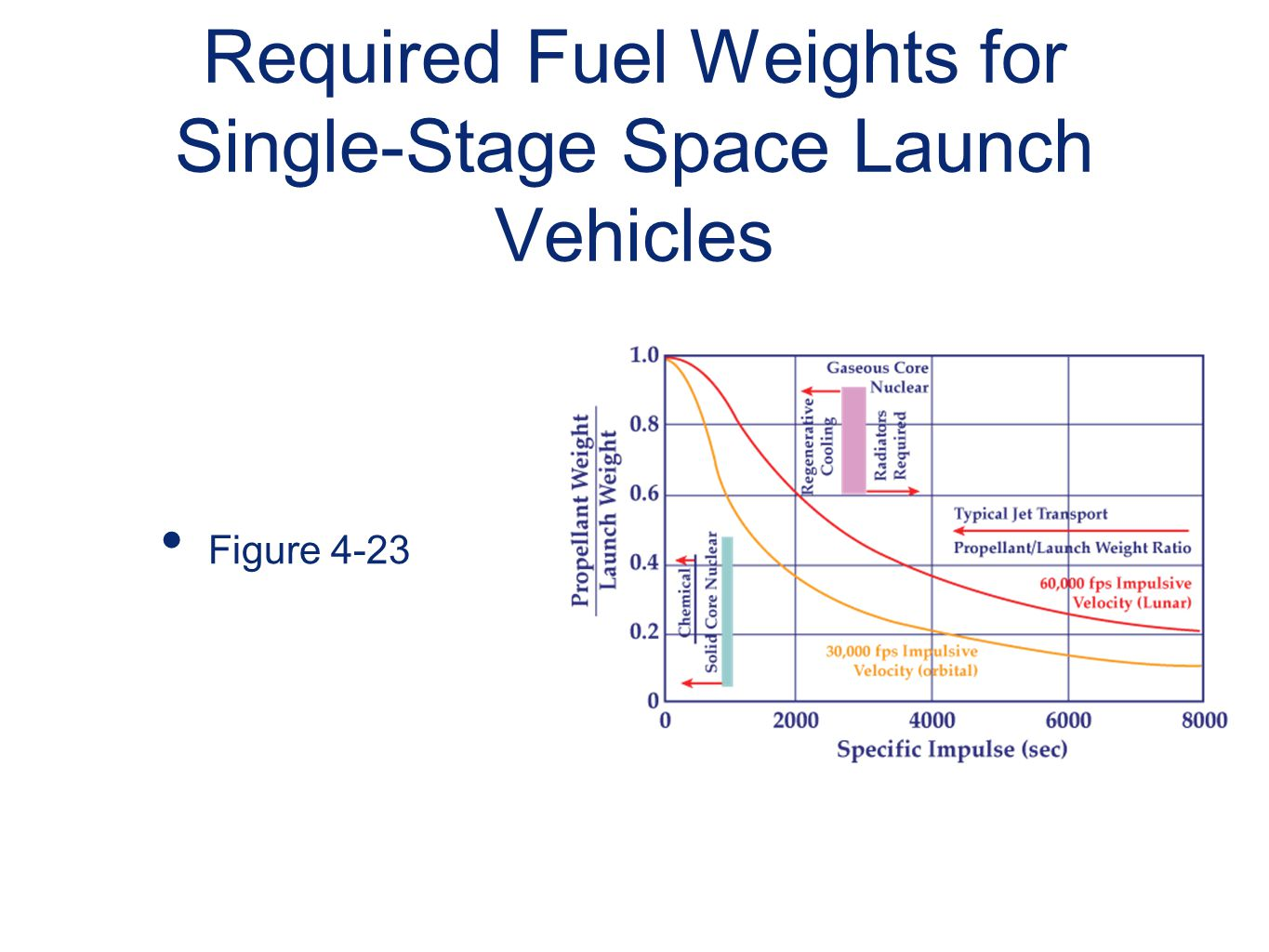 Required Fuel Weights for Single-Stage Space Launch Vehicles
