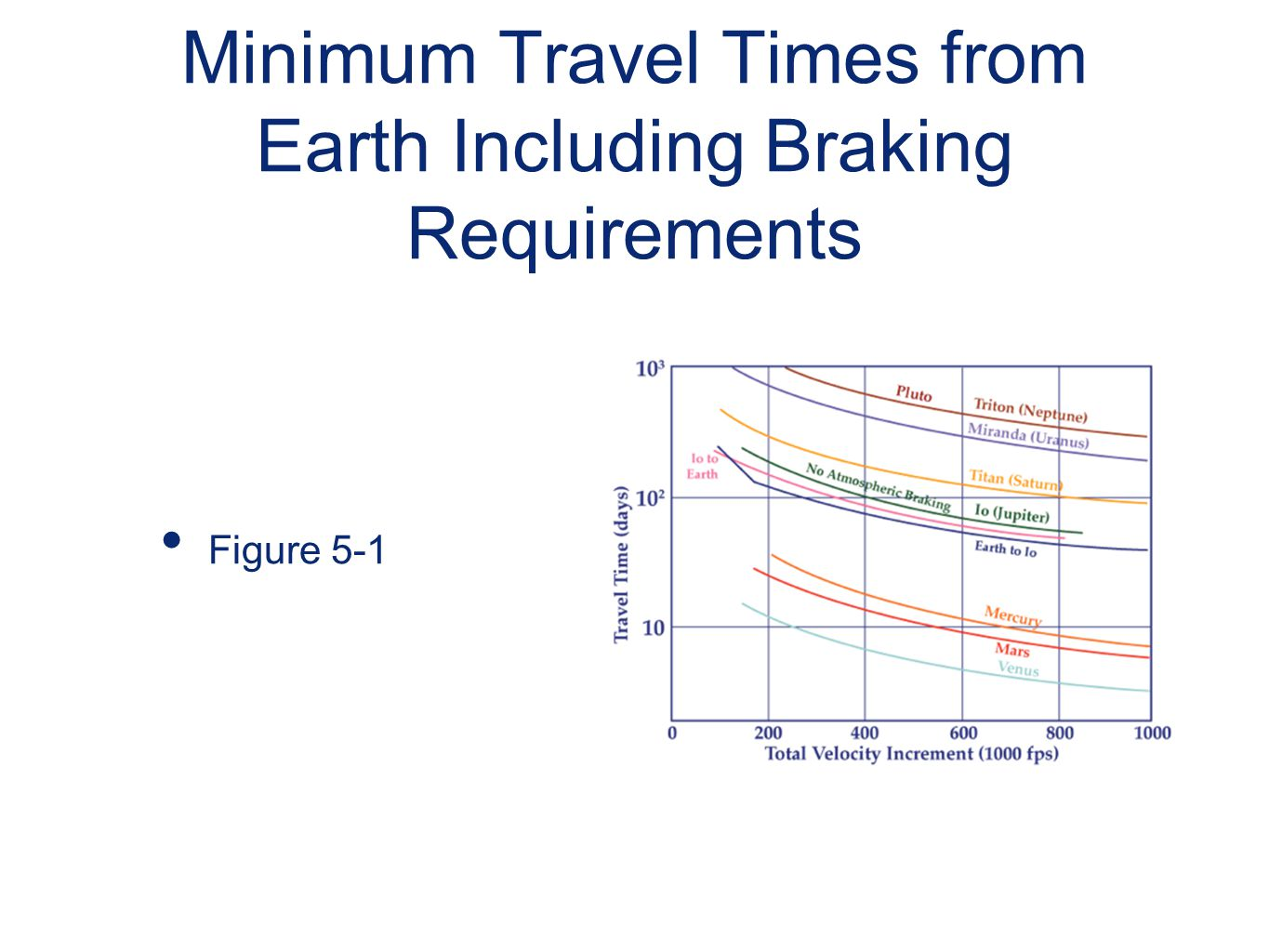 Minimum Travel Times from Earth Including Braking Requirements