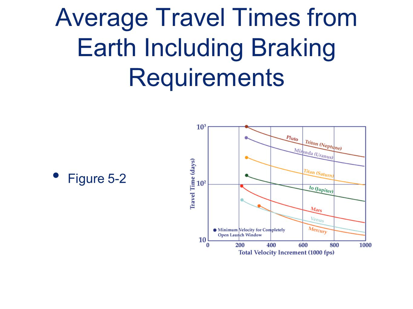 Average Travel Times from Earth Including Braking Requirements
