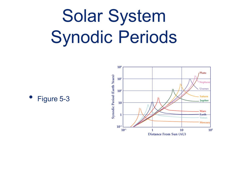 Solar System Synodic Periods