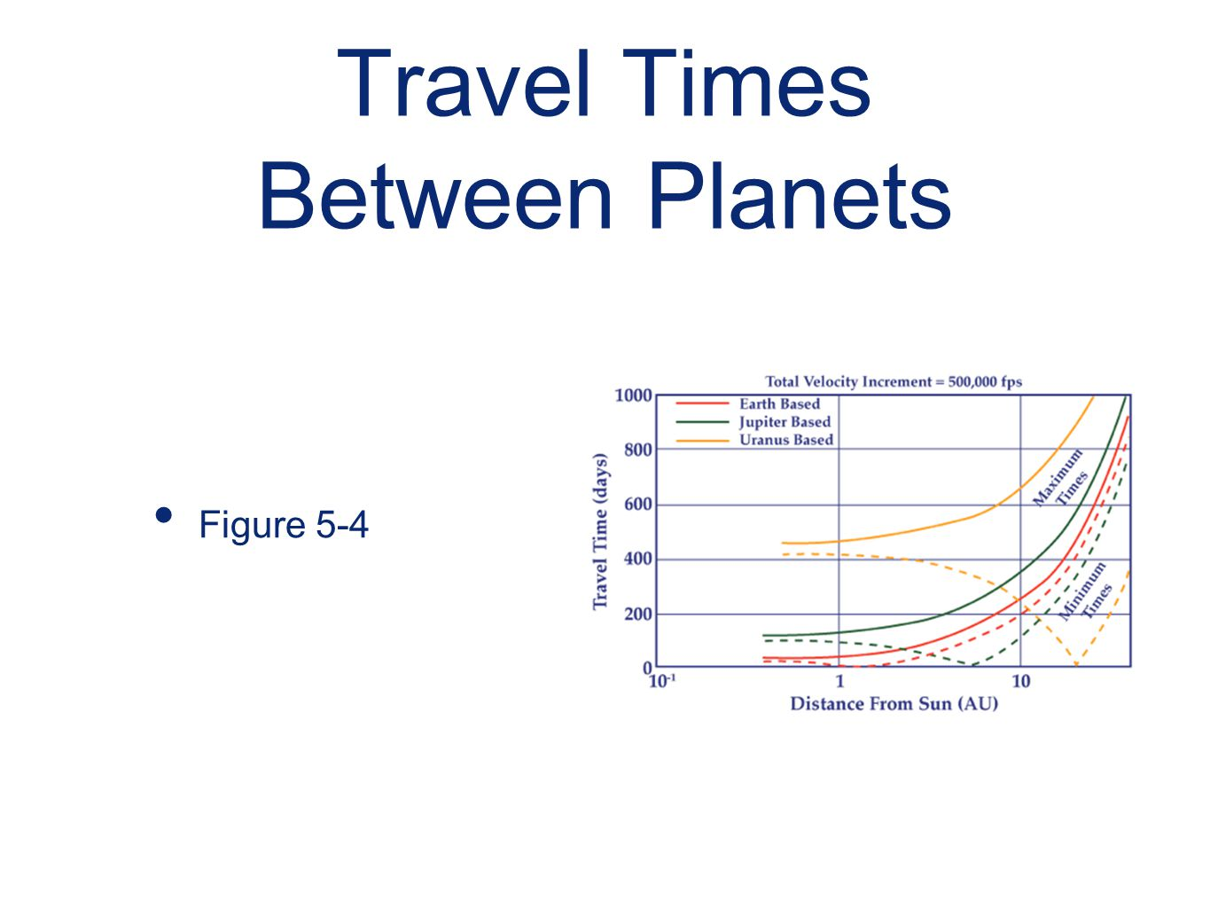 Travel Times Between Planets
