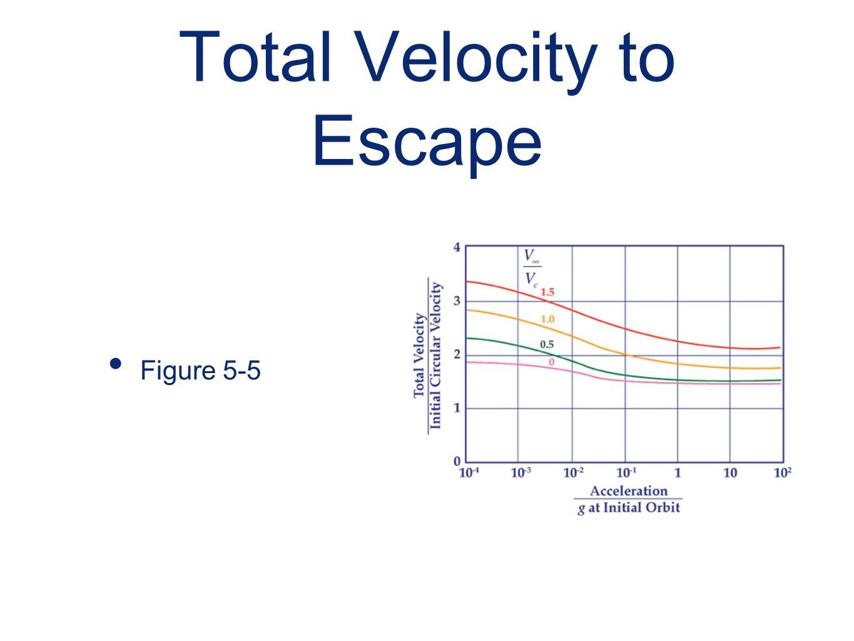 Total Velocity to Escape