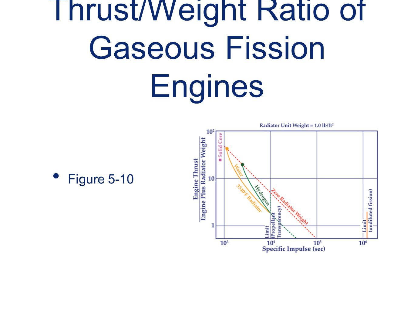 Thrust/Weight Ratio of Gaseous Fission Engines