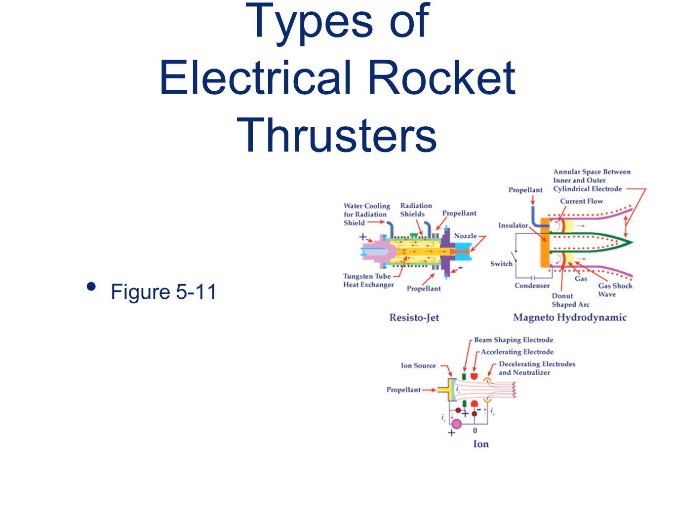 Types of Electrical Rocket Thrusters