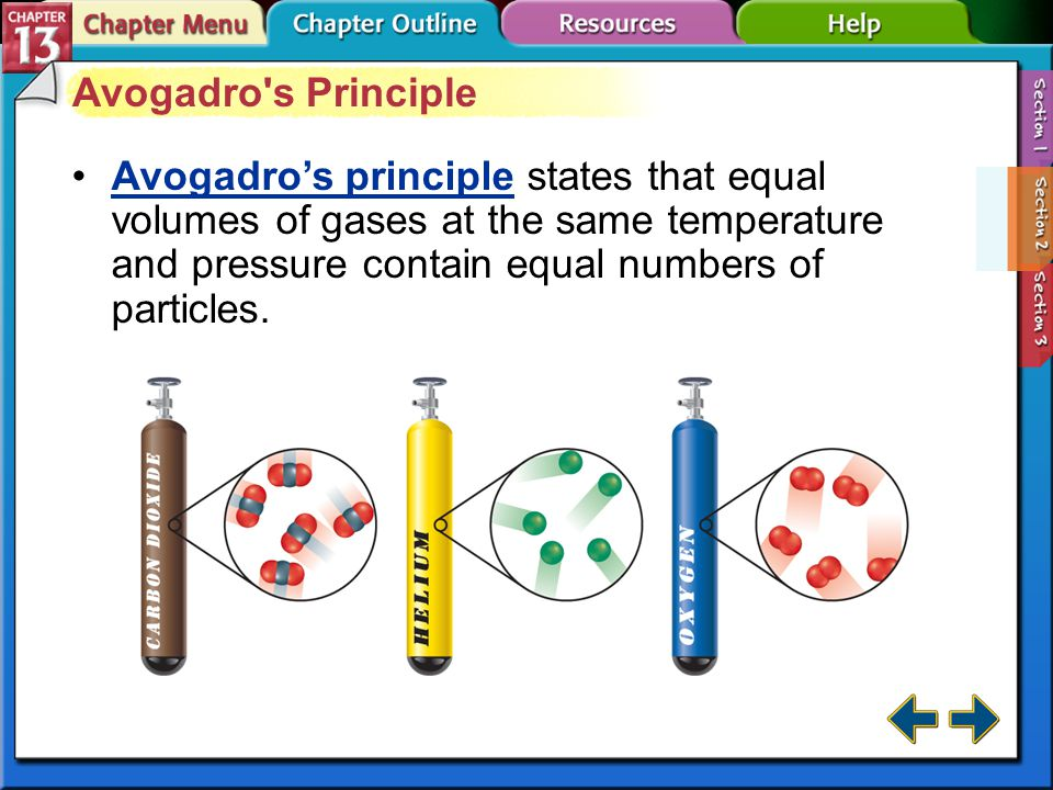 Avogadro s Principle Avogadro's principle states that equal volumes of gases at the same temperature and pressure contain equal numbers of particles.