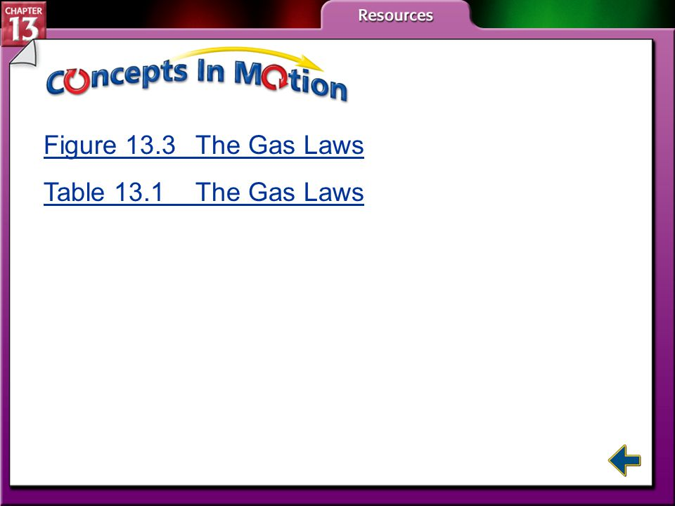 Figure 13.3 The Gas Laws Table 13.1 The Gas Laws CIM