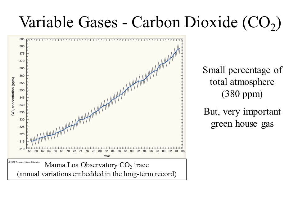 Variable Gases - Carbon Dioxide (CO2)