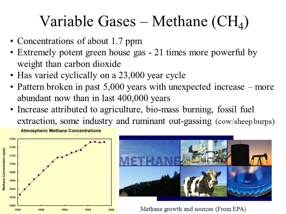 Variable Gases – Methane (CH4)