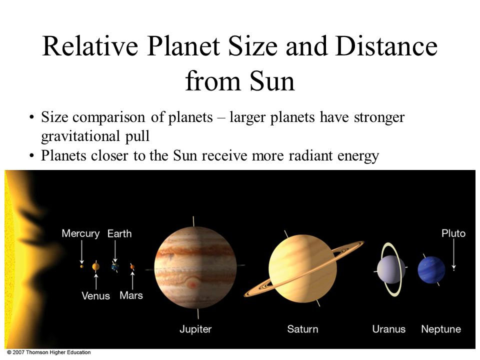 Relative Planet Size and Distance from Sun