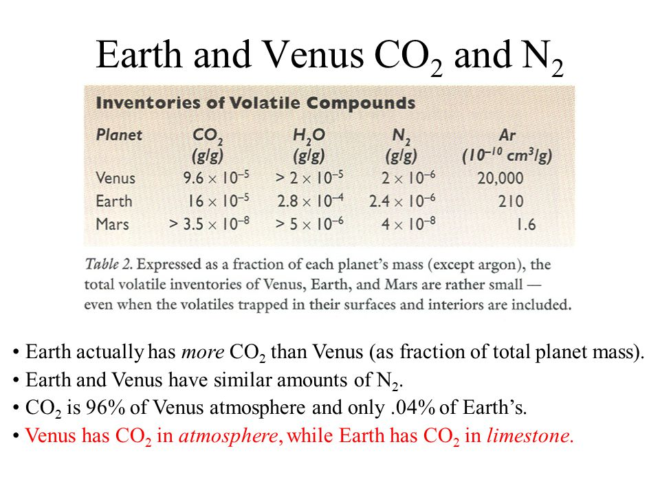 Earth and Venus CO2 and N2 Earth actually has more CO2 than Venus (as fraction of total planet mass).