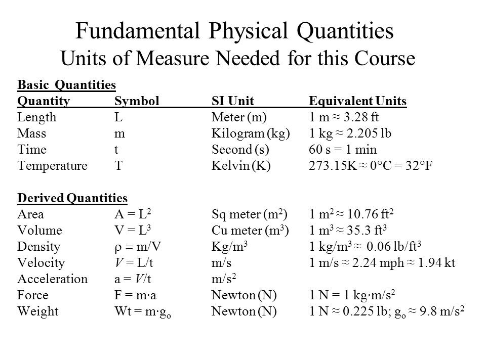 Fundamental Physical Quantities Units of Measure Needed for this Course
