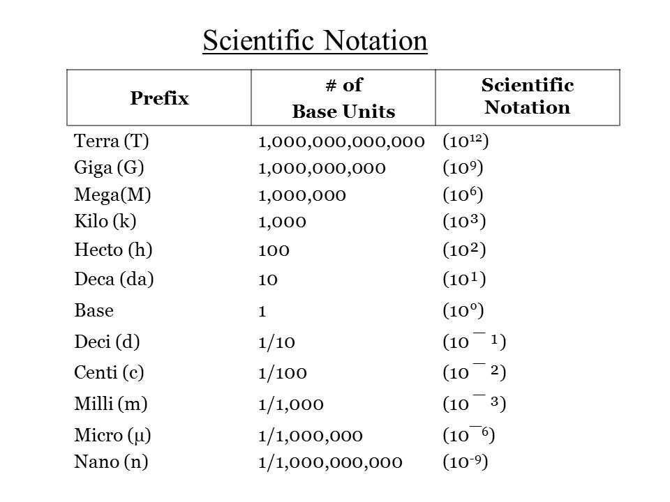 Scientific Notation Prefix # of Base Units Scientific Notation