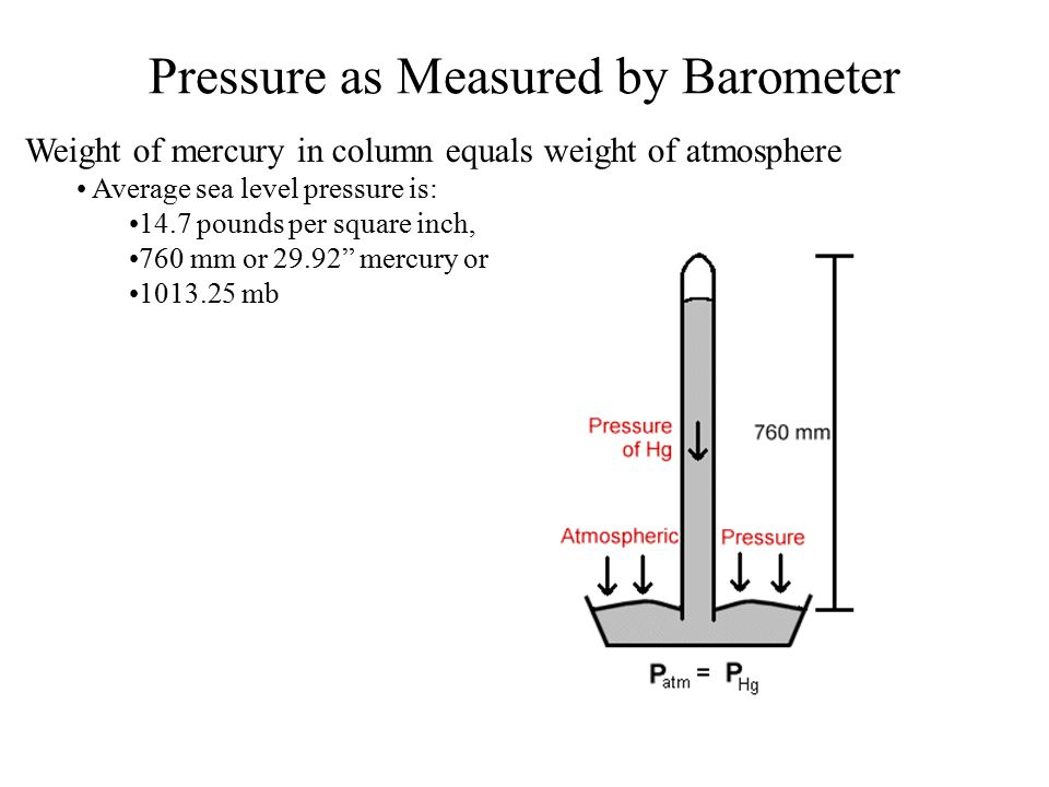 Pressure as Measured by Barometer