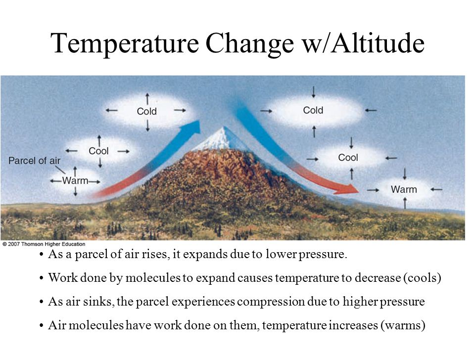 Temperature Change w/Altitude