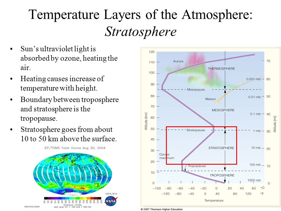 Temperature Layers of the Atmosphere: Stratosphere
