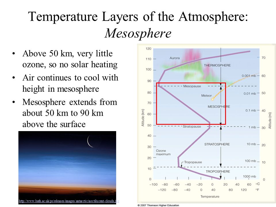 Temperature Layers of the Atmosphere: Mesosphere
