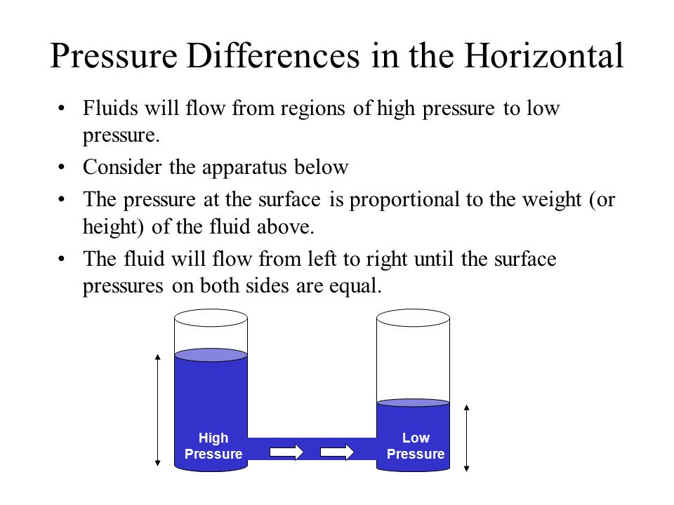 Pressure Differences in the Horizontal