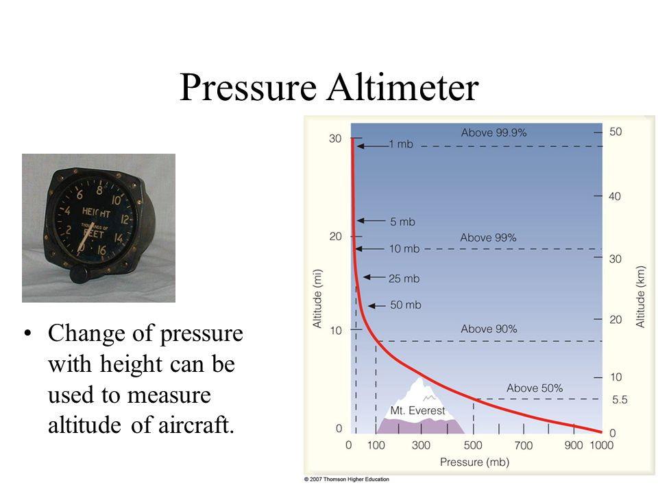 Pressure Altimeter Change of pressure with height can be used to measure altitude of aircraft.