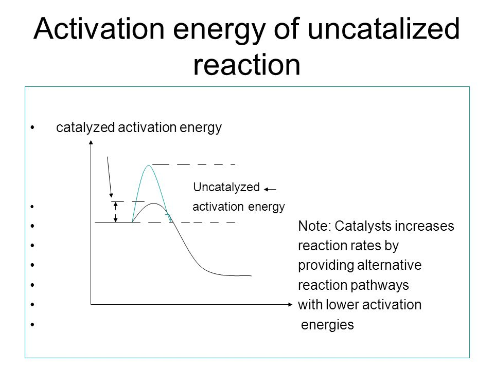 Activation energy of uncatalized reaction